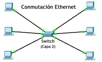 Conmutacion ethernet - Switch - capa 2